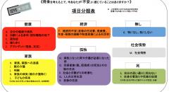 @PRESSより:「不安」項目分類表