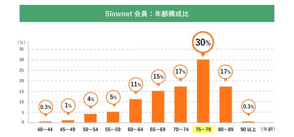 Slownet健康食品に関するアンケート年齢構成比