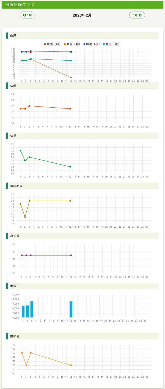 Slownet健康記録グラフ